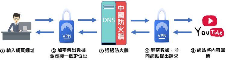 使用VPN在中國翻牆