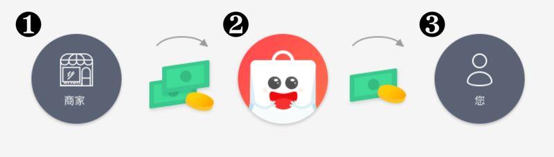 shopback 聰明消費