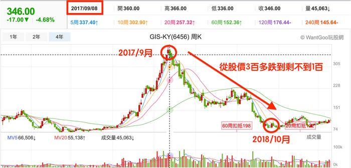 gis-ky董娘賣股票後的股價