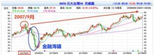台灣50(0050)遇到金融海嘯