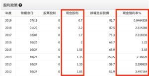 台灣50(0050)的殖利率