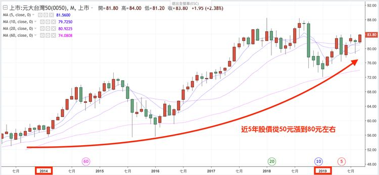 台灣50(0050)近5年的股價報酬率