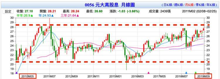 台灣高股息(0056)近十年的股價