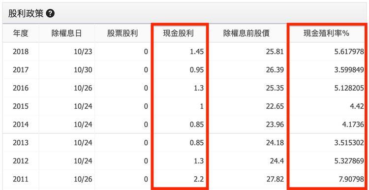 台灣高股息(0056)的殖利率