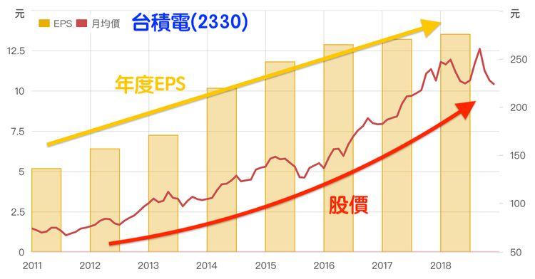 每股盈餘EPS和股價的關係