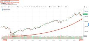 S&P500 etf 十年的報酬率