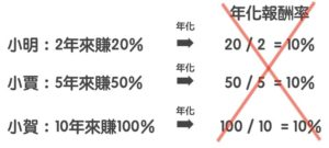計算年化報酬率