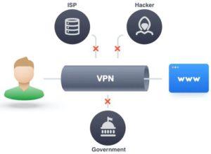 vpn防止政府駭客監控